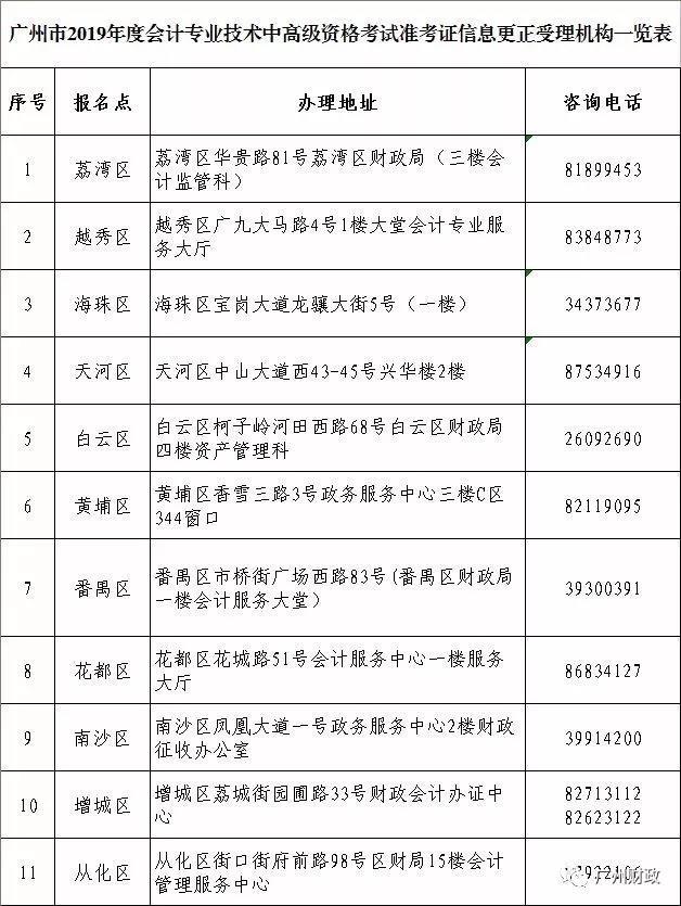 广东省2019年中级会计职称考试准考证打印有关事项通知