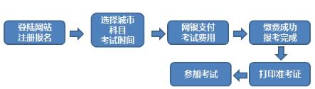 2020期货从业考试报名入口:http://cfa.ata.net.cn